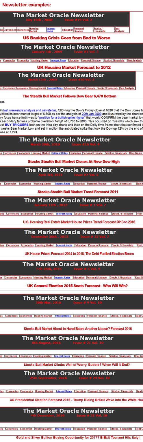 Example Market Oracle newsletter headlines
